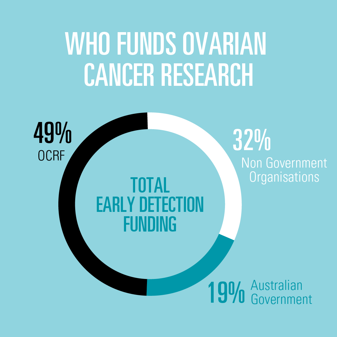 Image of who funds ovarian cancer research. Proportions of total early detection funding: 49% OCRF, 32% non-government organisations, 19% Australian Government.