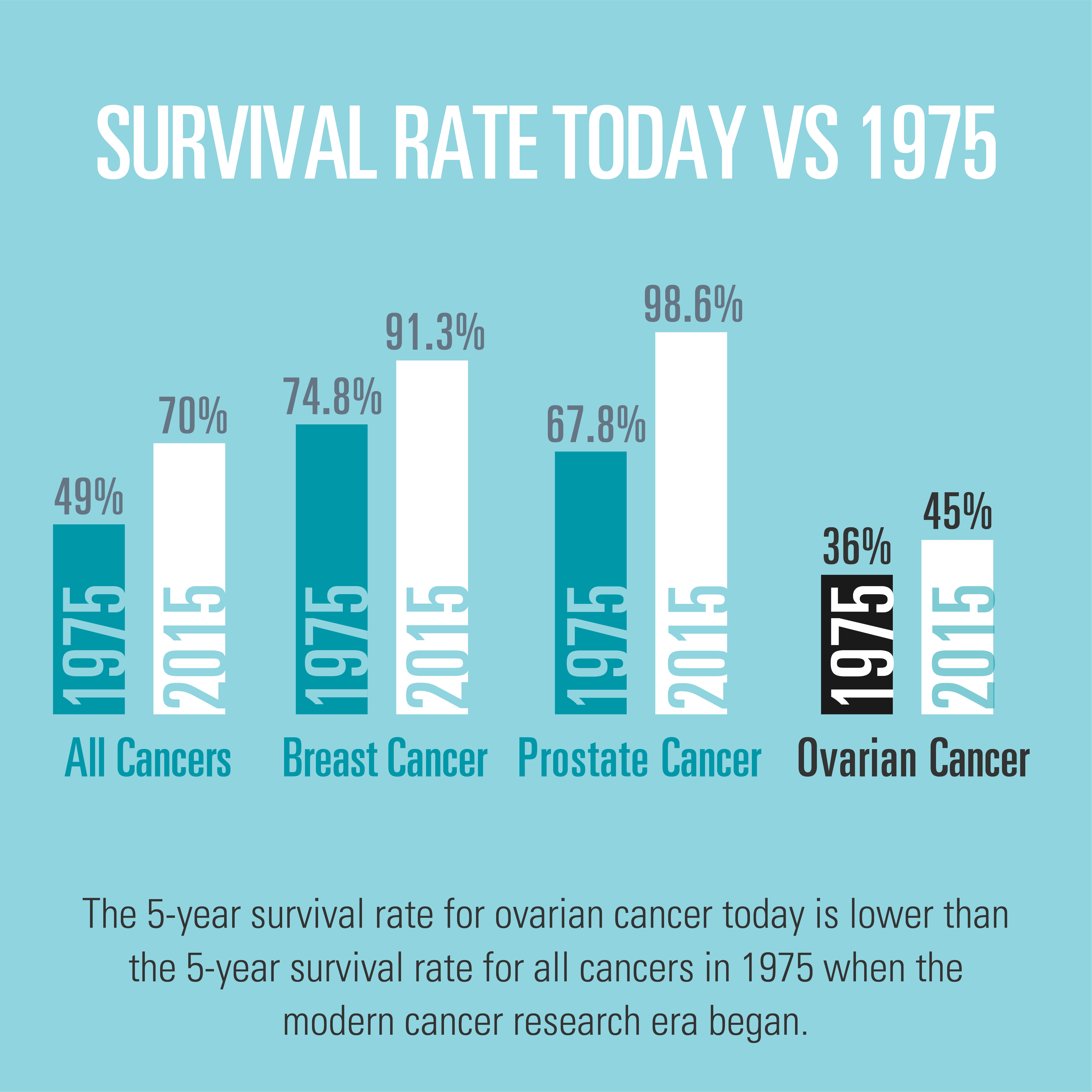Ovarian Cancer Research Foundation - Donate to State of