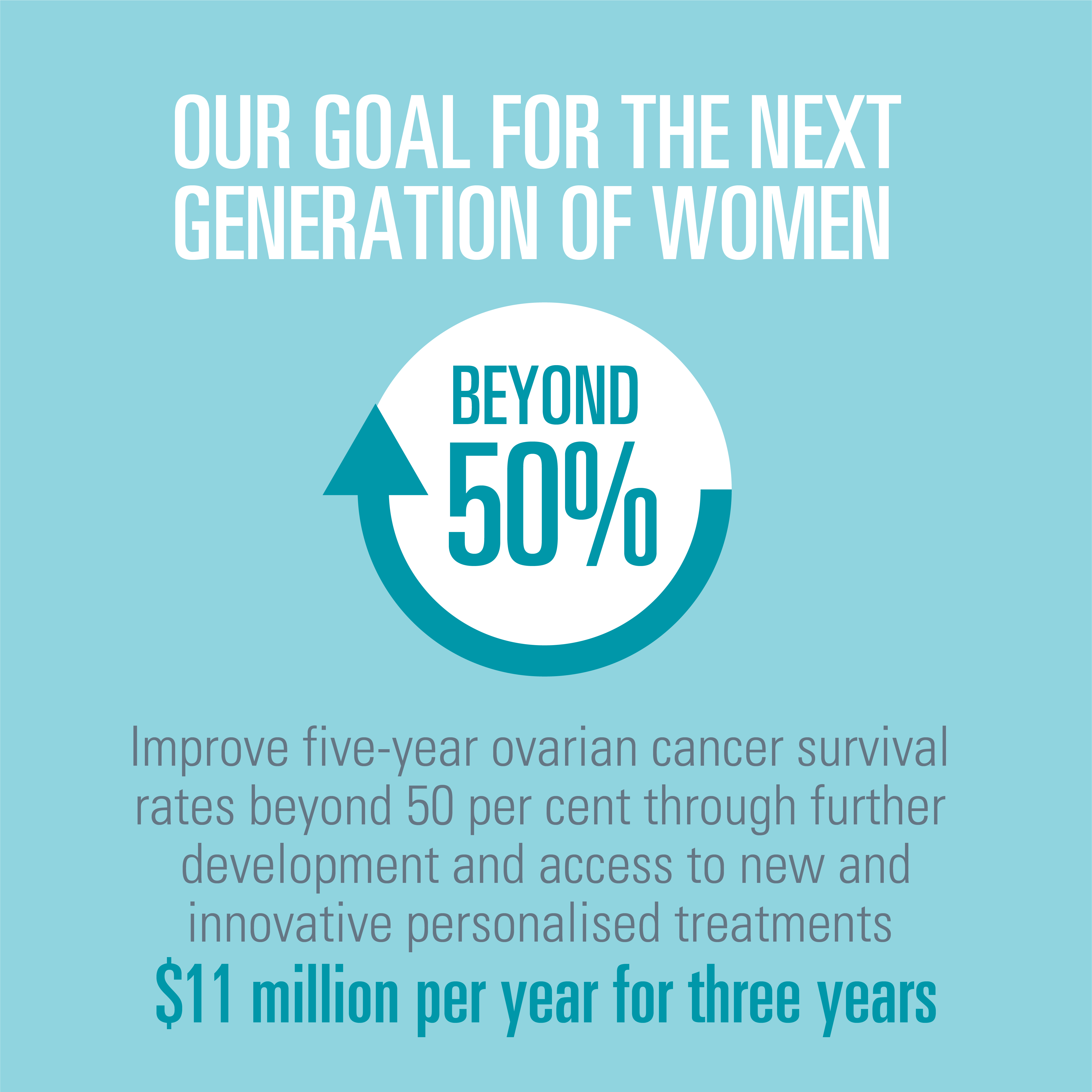 Ovarian Cancer Research Foundation - State of the Nation