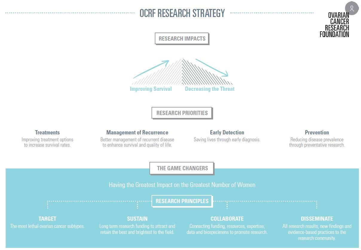 Ovarian Cancer Research Foundation Ocrf Grant Scheme