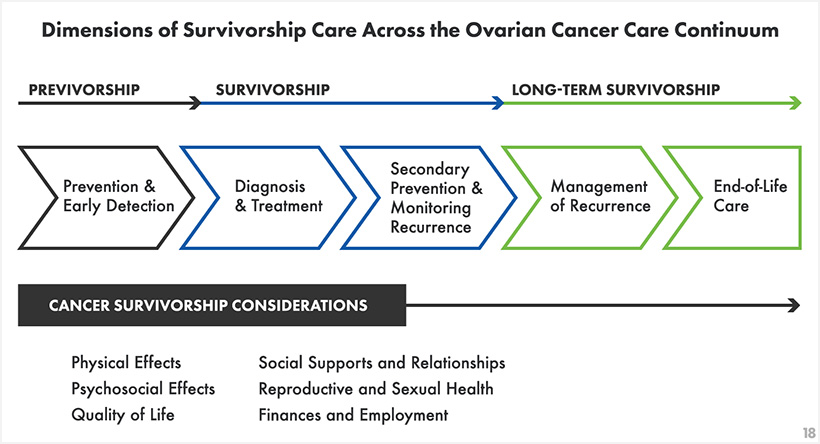 Ovarian Cancer Research Foundation Ovarian Cancer Research